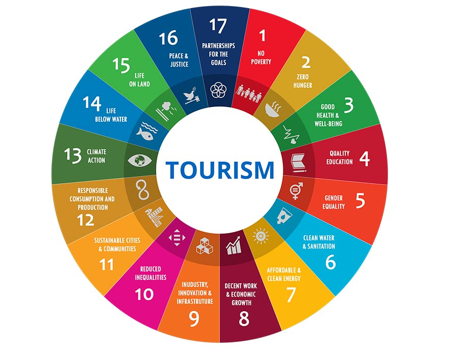 UNWTO 2030 Tourism Roadmap for Inclusive Growth