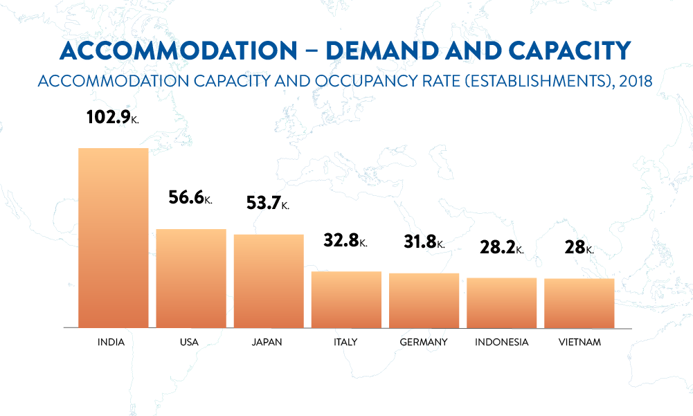 Accommodation – Demand and Capacity