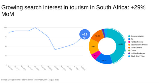 Growing search interest in tourism in South Africa +29% MoM