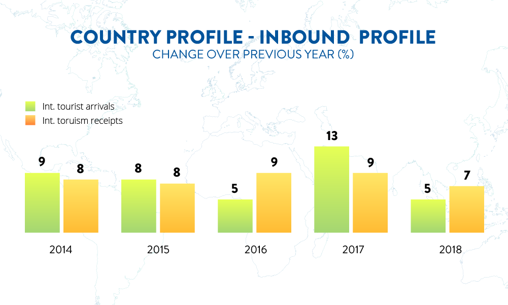 Country Profile Inbound Tourism Unwto