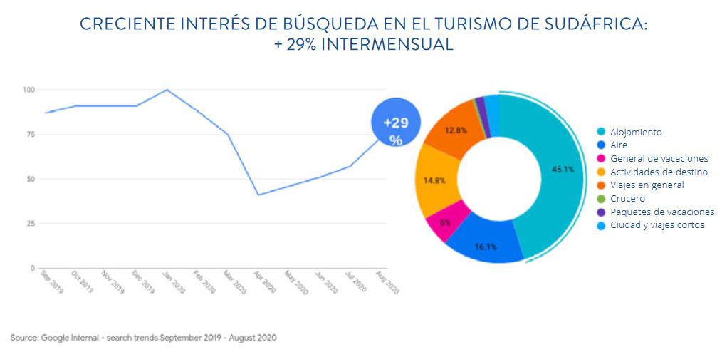 CRECIENTE INTERÉS DE BÚSQUEDA EN EL TURISMO DE SUDÁFRICA: + 29% INTERMENSUAL