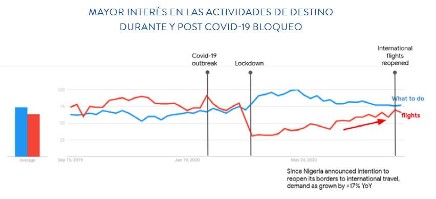 MAYOR INTERÉS EN LAS ACTIVIDADES DE DESTINO DURANTE Y POST COVID-19 BLOQUEO