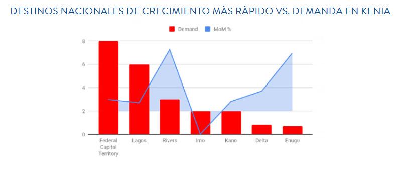 DESTINOS NACIONALES DE CRECIMIENTO MÁS RÁPIDO VS. DEMANDA EN KENIA