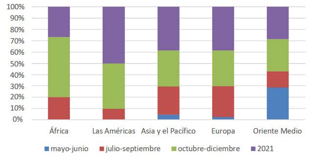 ¿Cuándo espera que la demanda turistica internacional empiece a recuperarse en su destino?