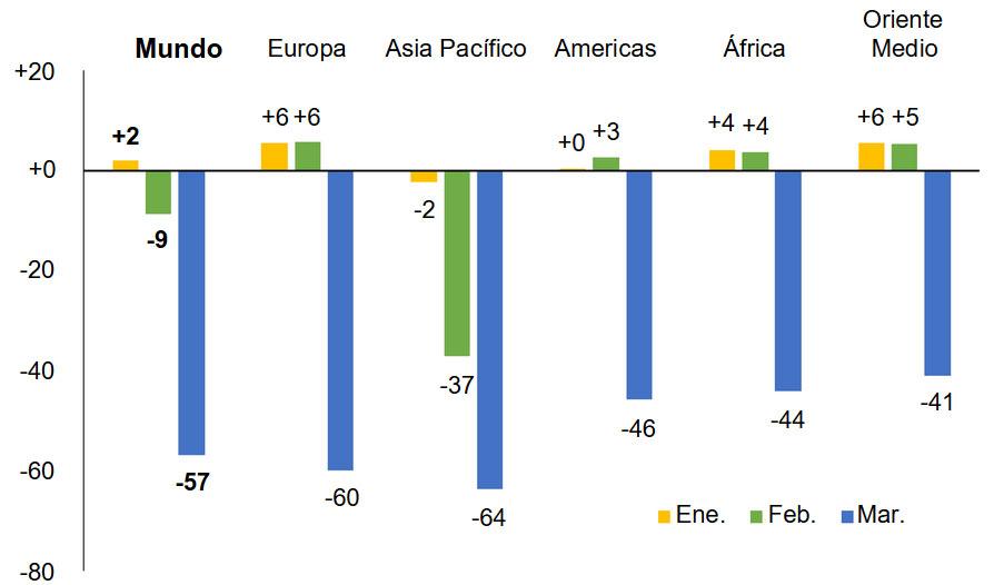 Llegadas de turistas internacionales, enero, febrero, marzo 2020 (% de variación)