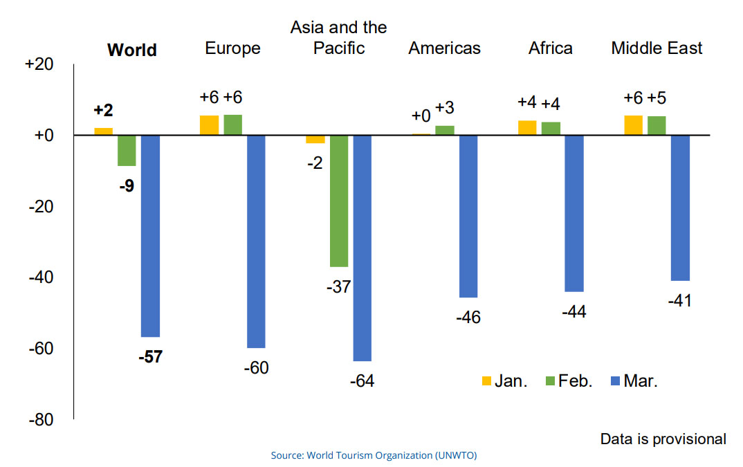 International tourist arrivals, Jan, Feb, March 2020 (% change)