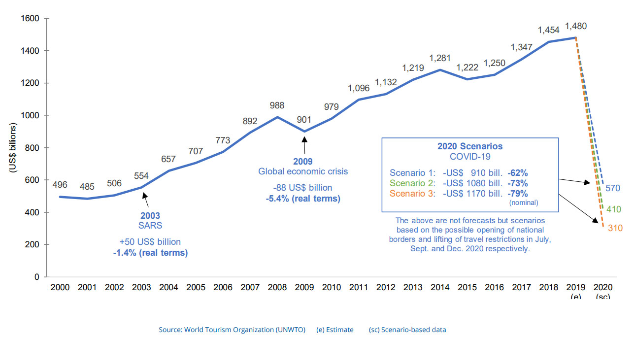 International tourism receipts, 2000-2019 and scenarios for 2020 (U$ billion)