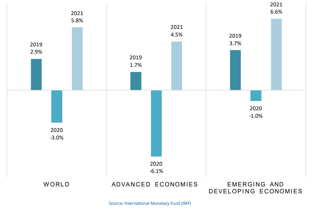 The global economy is expected to contract sharply by 3.0% in 2020 to pick up again in 2021
