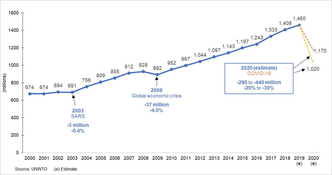 2020 forecast - international tourist arrivals, world (millions)