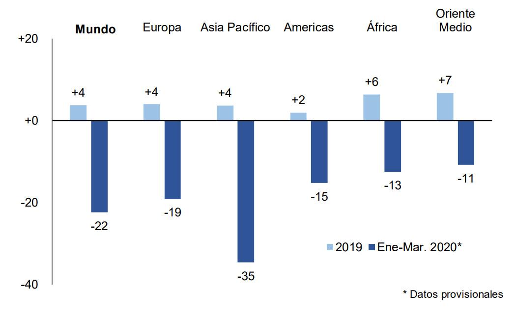 Llegadas de turistas internacionales, 2019 y primer trimestre de 2020 (% de variación)