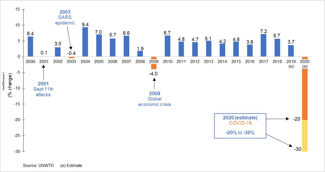 2020 forecast - international tourist arrivals, world (% change)