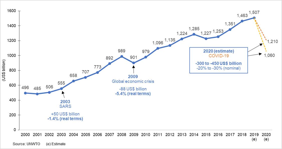 2020 forecast - international tourism receipts, world (US$ billion)