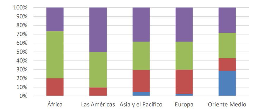 demanda turismo internacional