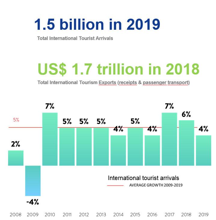 1.5 billion in 2019