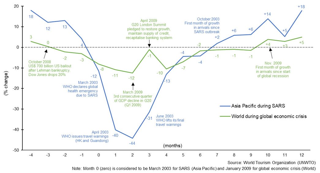 International tourism & previous crises