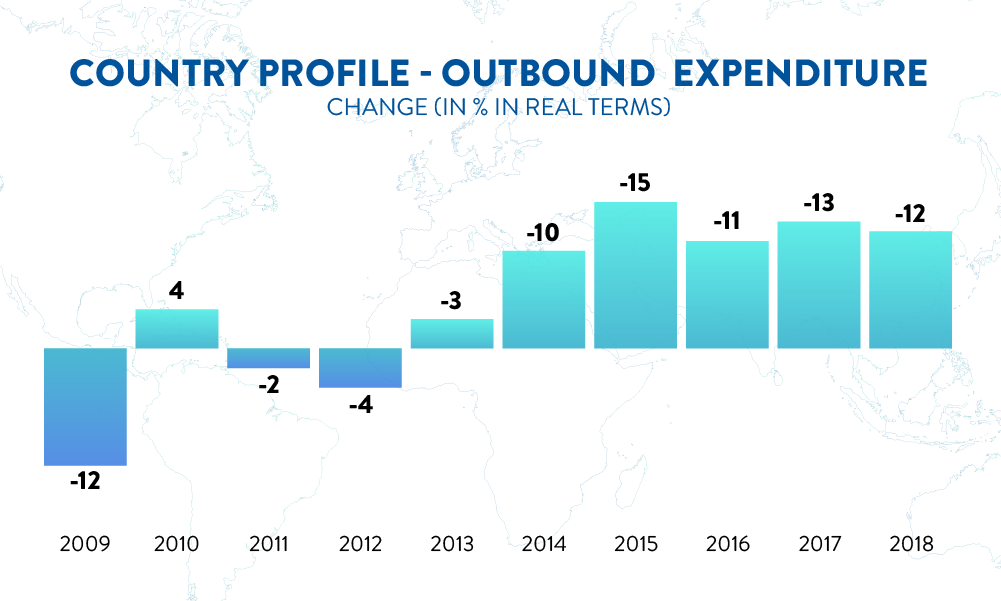 Country profile – inbound tourism