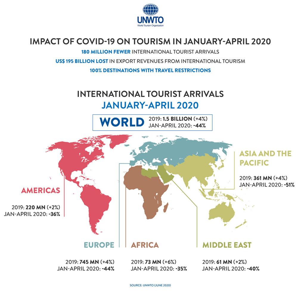 Fall of 97% in international tourist arrivals