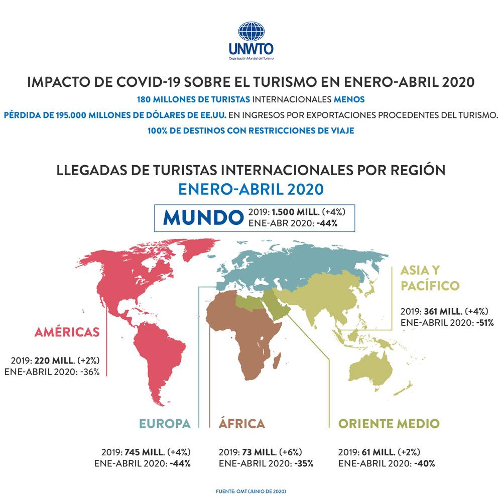 caída del 97% en las llegadas de turistas internacionales