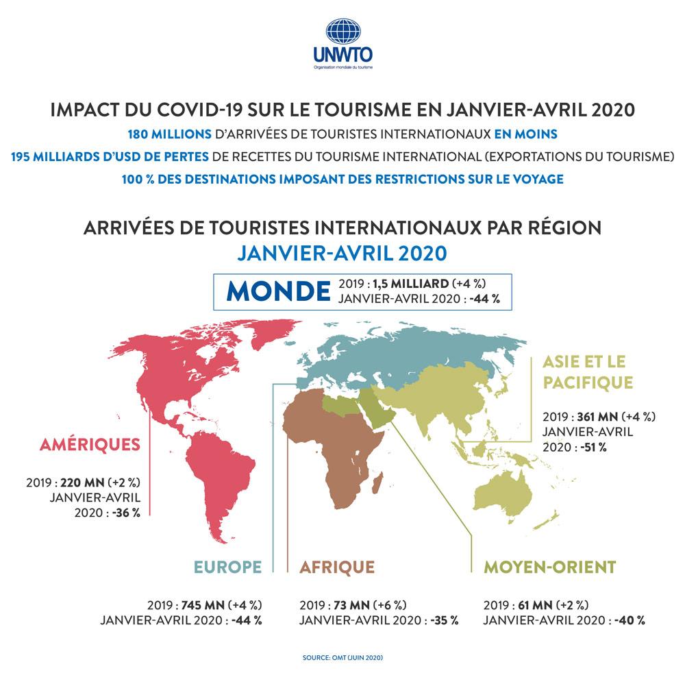 Entre janvier et avril 2020, les arrivées de touristes internationaux ont baissé de 44 %
