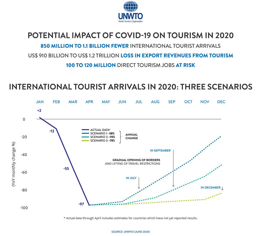 UNWTO set out three possible scenarios