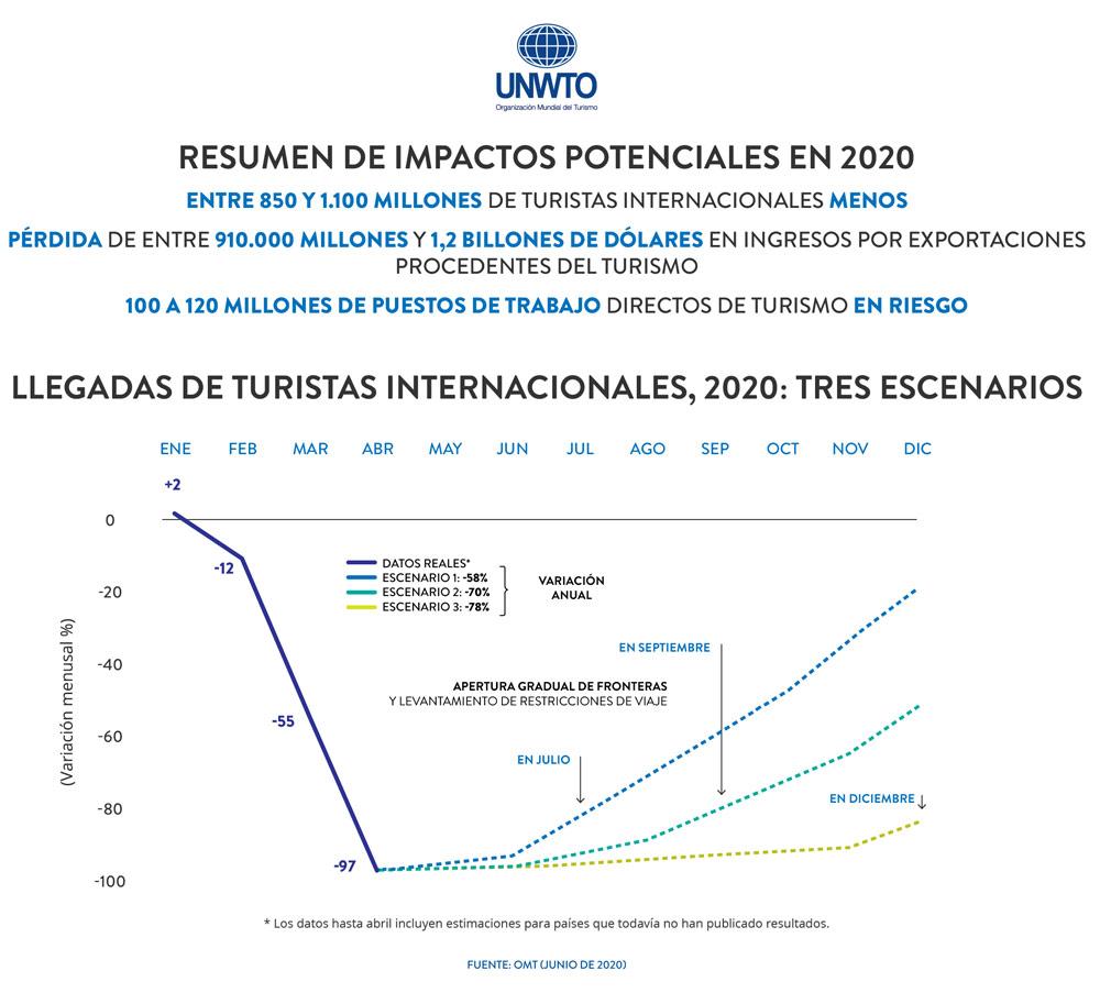 la OMT estableció tres posibles escenarios para el sector