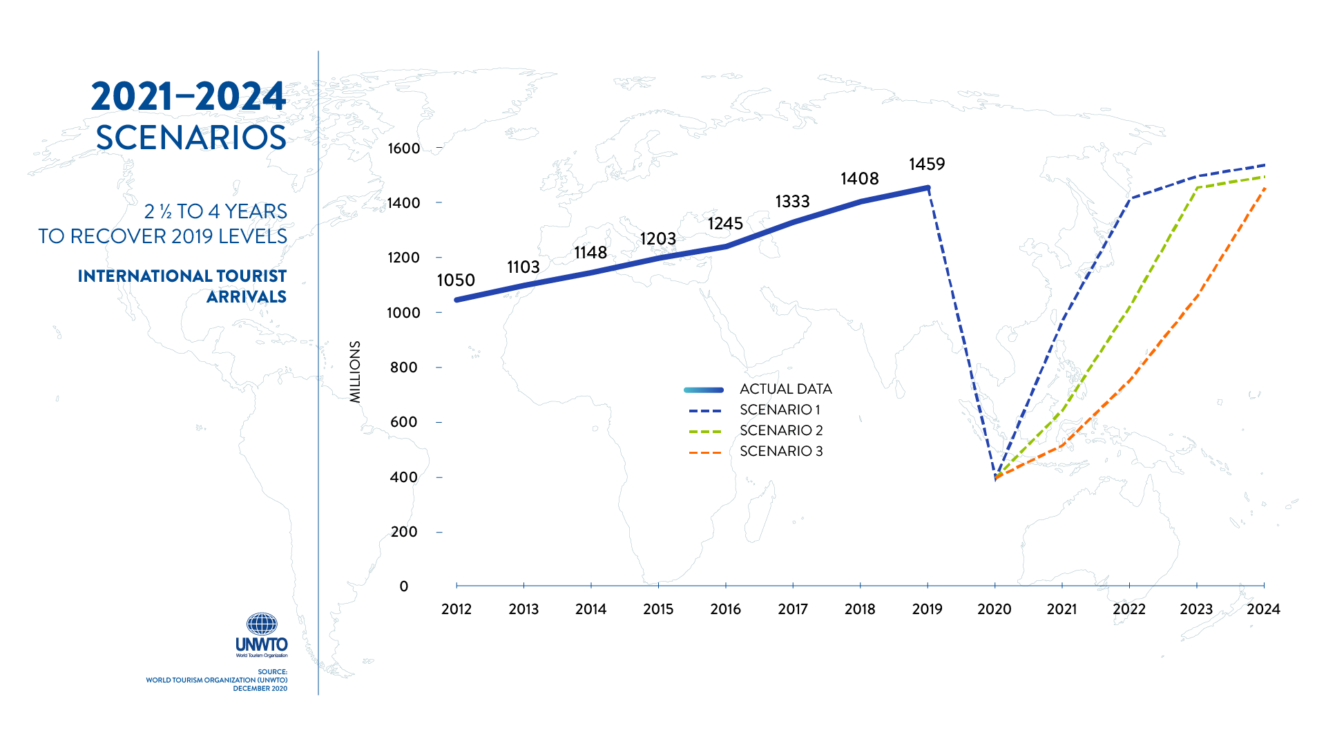 International tourist arrivals, 2000-2019 and scenarios for 2020 (% change)