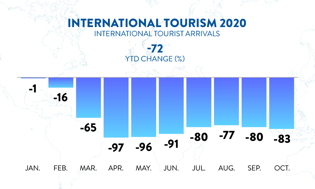 International Tourism and COVID-19