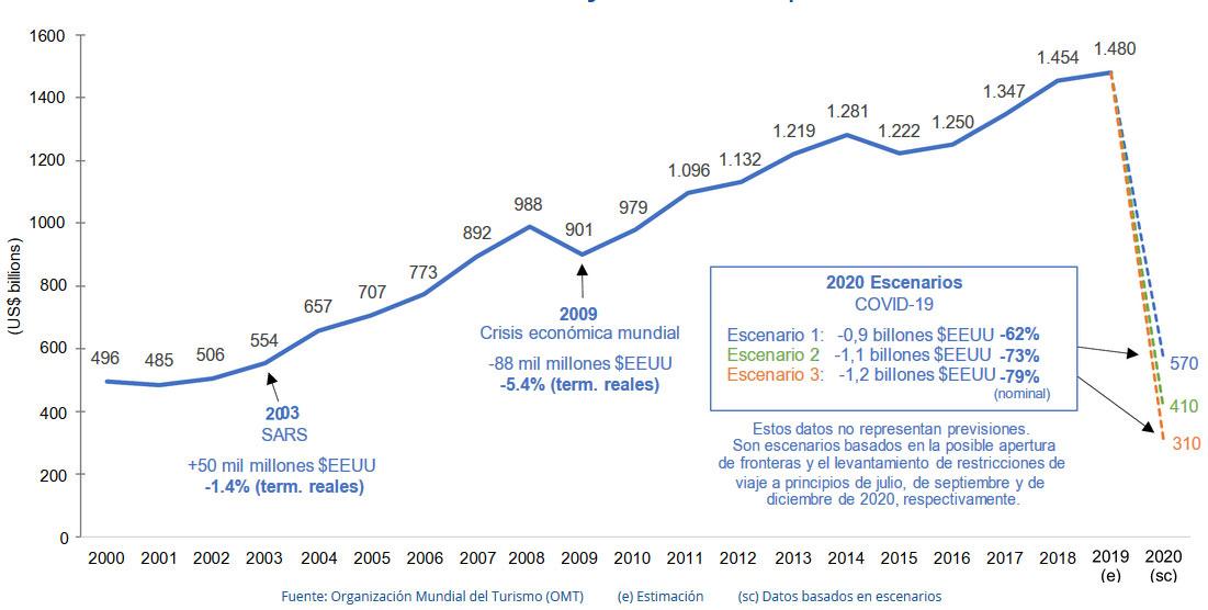 Ingresos por turismo internacional, 2000-2019, y escenarios para 2020 (miles de millones de USD)