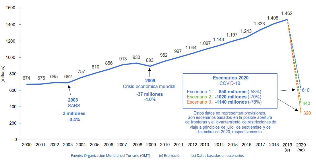 Llegadas de turistas internacionales, 2000-2019, y escenarios para 2020 (millones)