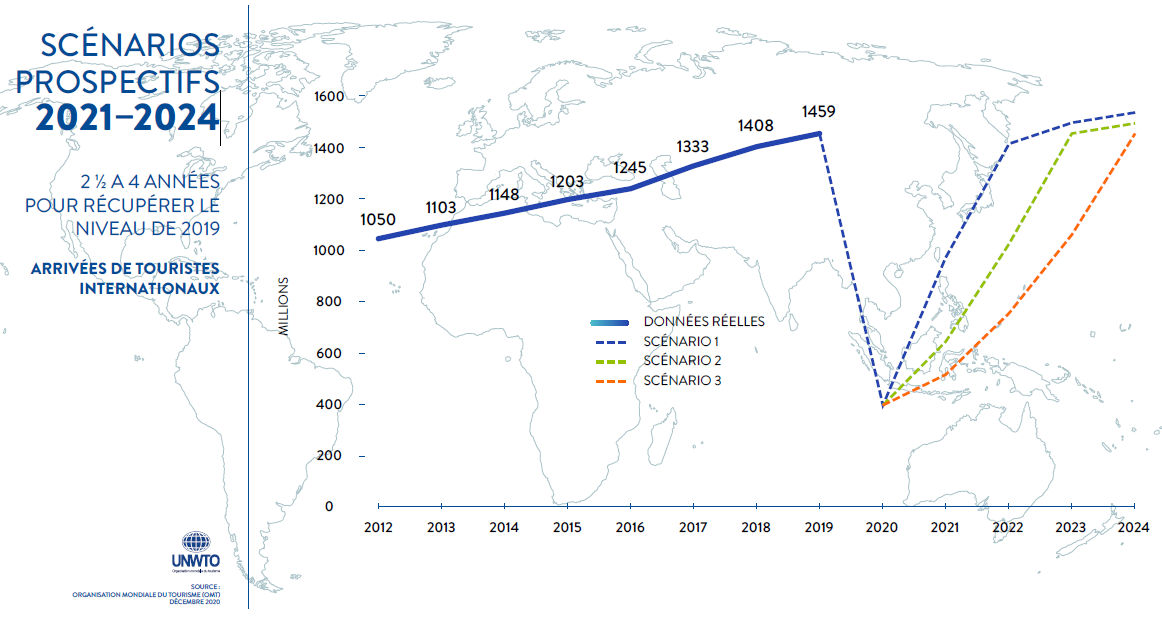 Scenarios propectifs 2021 2024