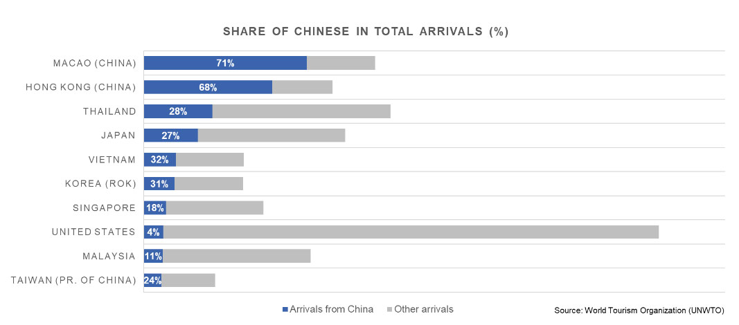 Top 10 destinations  by Chinese arrivals  2018 (absolute terms)
