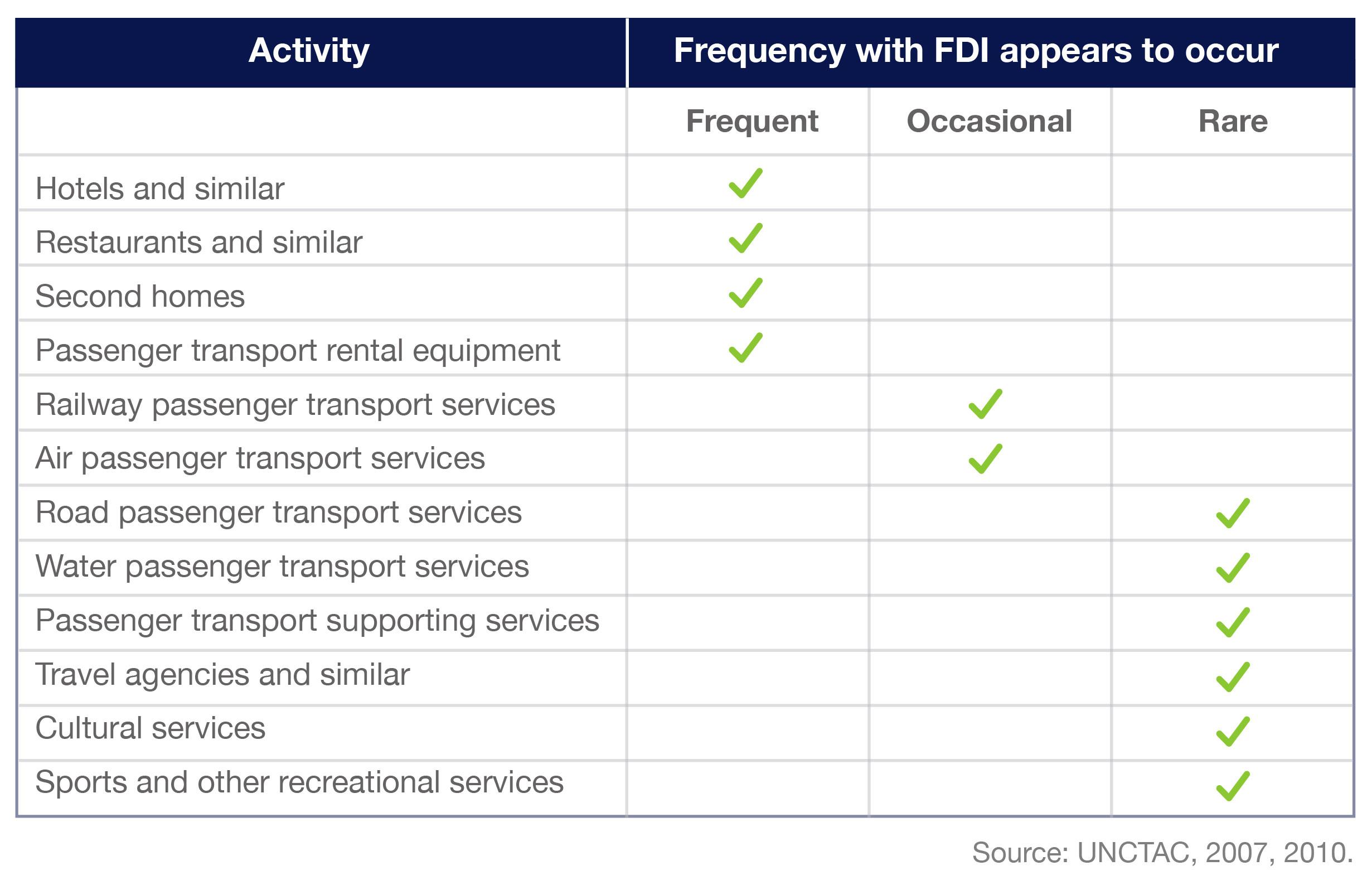 Tourism FDI industries concentration
