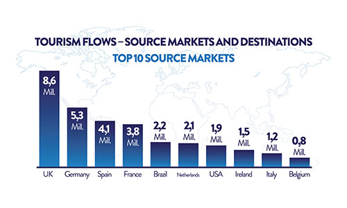 Tourism Flows – Source markets and Destinations