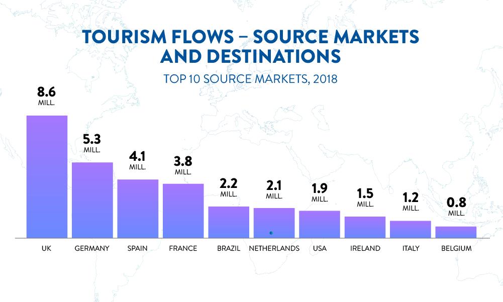 Tourism Flows – Source markets and Destinations