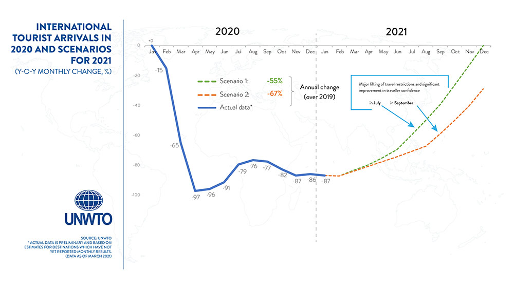 International Tourism arrivals in 2020 and scenarios for 2021