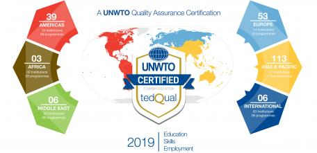UNWTO.TedQual reaches 220 certified tourism educational programmes worldwide