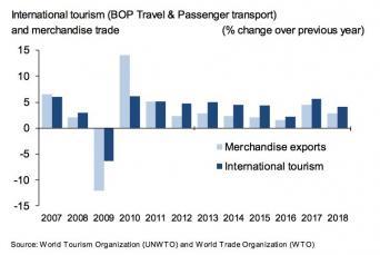 Les exportations du tourisme international atteignent 1 700 milliards d'USD