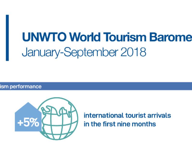 2018 devrait conforter la place dominante du tourisme dans l'économie mondiale