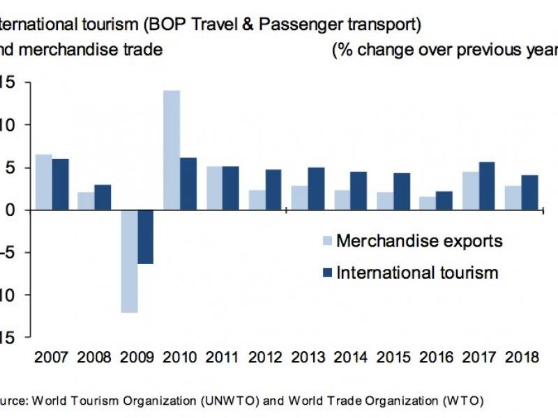 Exports From International Tourism Hit USD 1.7 Trillion