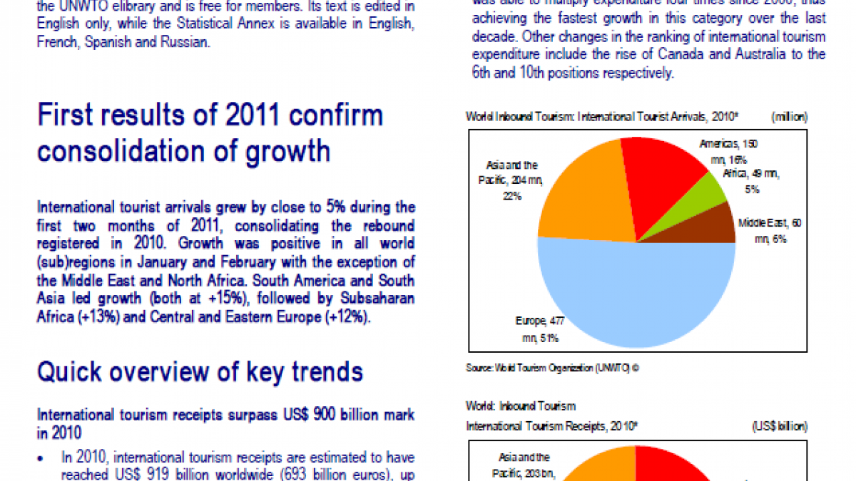 International Tourism: First results of 2011 confirm consolidation of growth