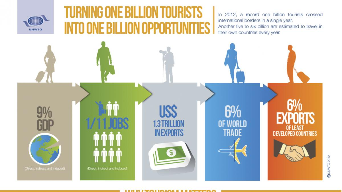 Infographics: Turning one billion tourists into one billion opportunities