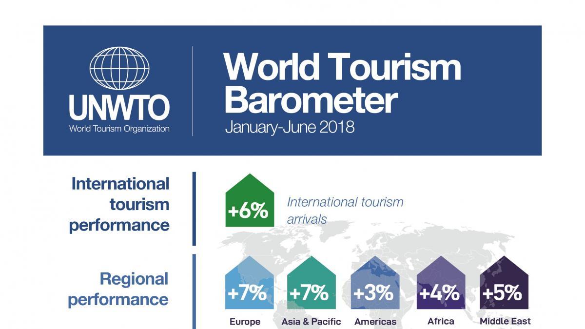 La croissance du tourisme international reste vigoureuse